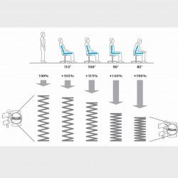 i při správném sezení na židli dochází k nerovnoměrnému zatěžování páteře, proto je dobré odlehčit zádům ve stoje